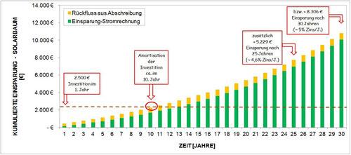 Wirtschaftlichkeitsrechnung eines Solarbaumes im Privathaushalt => mehr als 4,6% eff. Jahreszins
