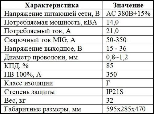 Описание характеристик полуавтомата Jasic MIG 350