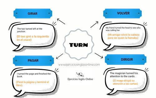 Turn en inglés - significados