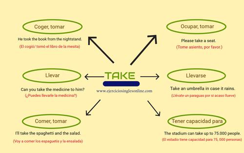 Take en inglés - significados
