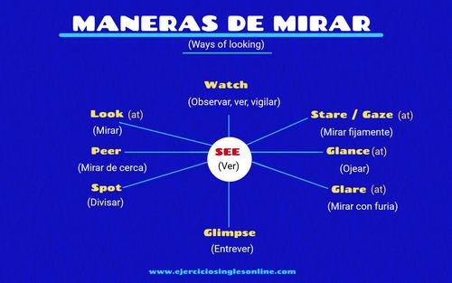 Maneras de mirar en inglés