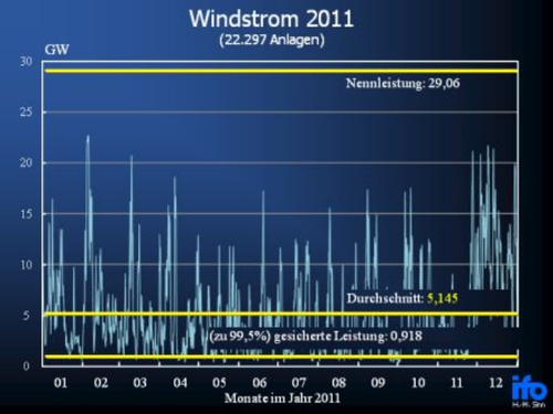 Windstromproduktion Deutschland 2011