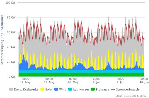 Strom DEU 10.05-16.06.14; Quelle: http://www.agora-energiewende.de