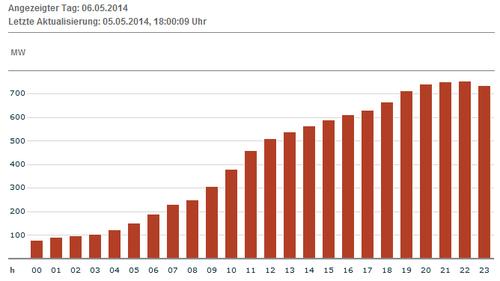 Erwartete Produktion Wind für 06.05.14; Quelle: EEX