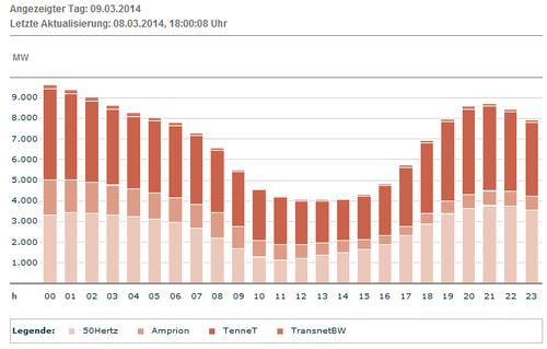Erwartete Produktion Wind DEU am 09.03.2014