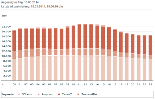 Erwartete Produktion Wind DEU am 16.03.2014