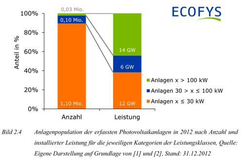 Installierte Leistung der PV-Anlagenpopulation und Leistung