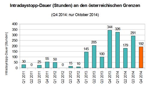 Intradaystopp-Dauer an den österreichischen Grenzen in Stunden (Daten: UBA/APG)