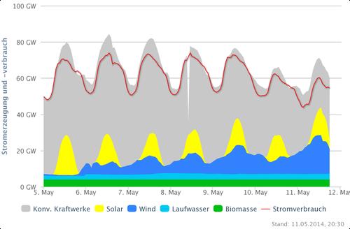 Stromerzeugung und -verbrauch DEU vom 05.-12.05.14; Quelle: www.agora-energiewende.de