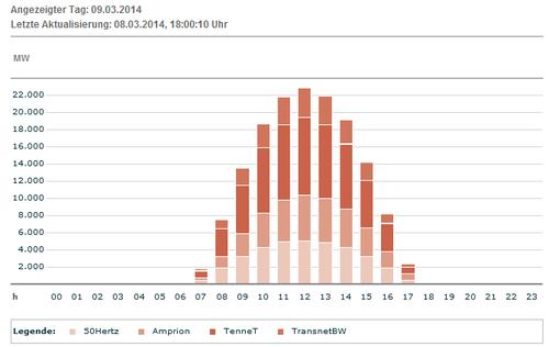 Erwartete Produktion Solar DEU am 09.03.2014