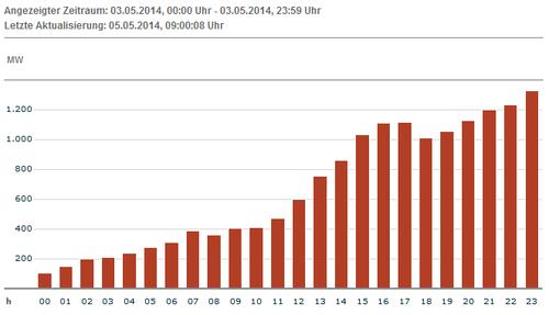 Tatsächliche Produktion Wind für 04.05.14; Quelle: EEX