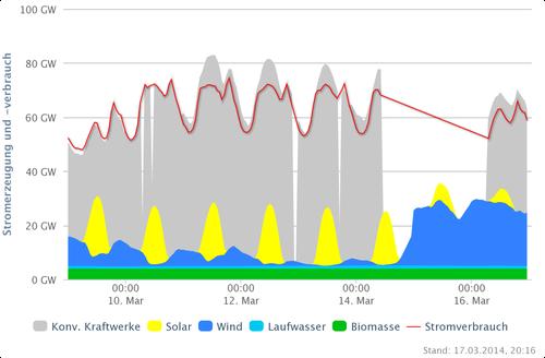 Stromproduktion vom 09-17.03.2014 - Quelle: Agora Energiewende