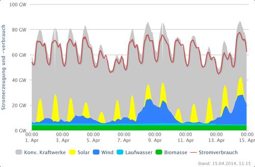 Stromversorgung vom 01.-15. April 2014 Deutschland; Quelle: www.agora-energiewende.de