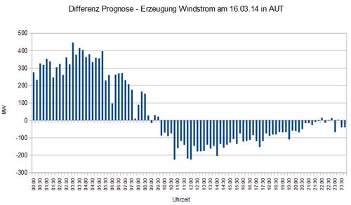 Differenz Prognose - Erzeugung Windstrom am 16.03.14 in AUT
