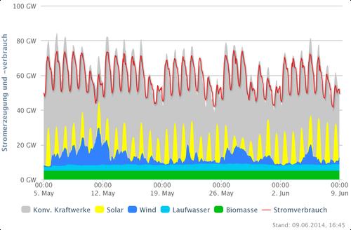 Stromsituation Deutschland 05.05-09.06.14; Quelle: www.agora-energiewende.de