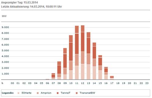 Erwartete Produktion Solar DEU am 16.03.2014