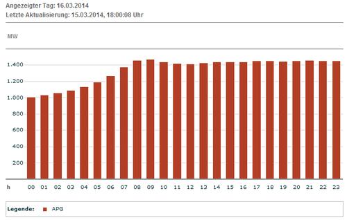 Erwartete Produktion Wind AUT am 16.03.2014