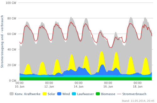 Stromerzeugung und -verbrauch DEU vom 10.-18.06.13; Quelle: www.agora-energiewende.de