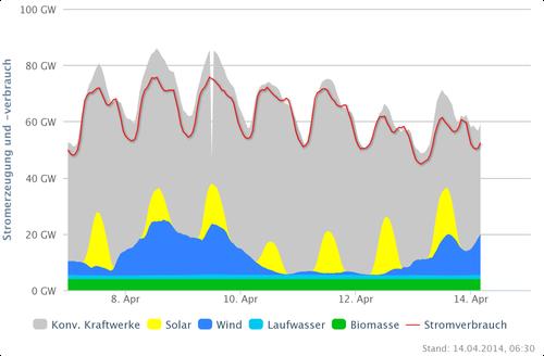 Stromnachfrage und Stromerzeugung vom 7.-13.04.14; Quelle: www.agora-energiewende.de