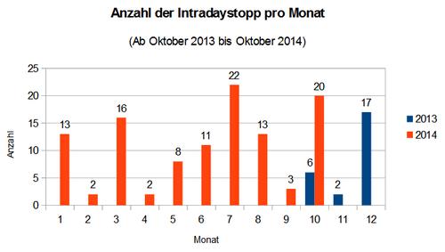 Anzahl der erforderlichen Eingriffe pro Monat ab Oktober 2013