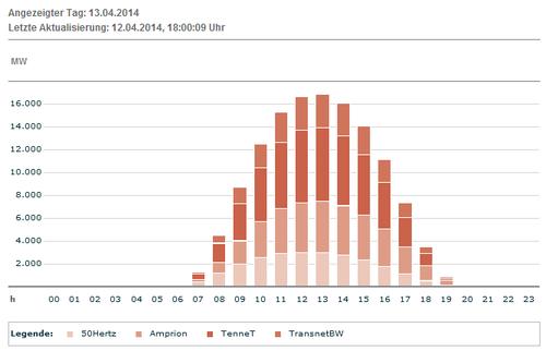 Erwartete Produktion Solar für 13.04.14; Quelle: www.transparency.eex.com