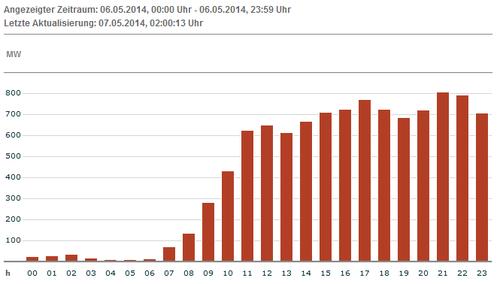 Tatsächliche Produktion Wind für 06.05.14; Quelle: EEX