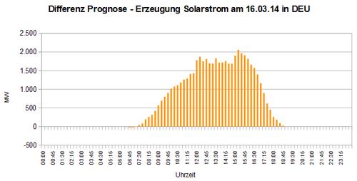 Differenz Prognose - Erzeugung Solarstrom am 16.03.14 in DEU