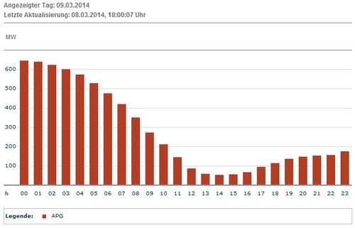 Erwartete Produktion Wind AUT am 09.03.2014