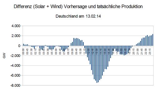 13. Februar 2014 – um 13 Uhr fehlten 7,5 GW