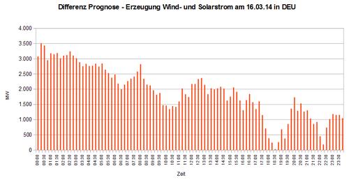 Differenz Prognose - Erzeugung Wind- und Solarstrom am 16.03.14 in DEU