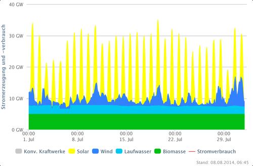 Stromproduktion/-verbrauch DEU 2013 - Quelle: www.agora-energiewende.de