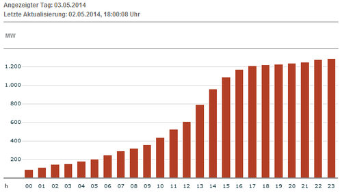 Erwartete Produktion Wind für 03.05.14; Quelle: EEX