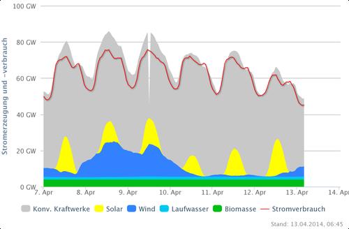 Stromnachfrage und Stromerzeugung vom 7.-12.04.14; Quelle: www.agora-energiewende.de