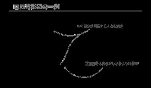 回転投影図 この部分が回転することを表す。正面図では実長がわかるように表現。