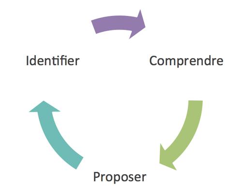 Evaluer --> Identifier --> Proposer
