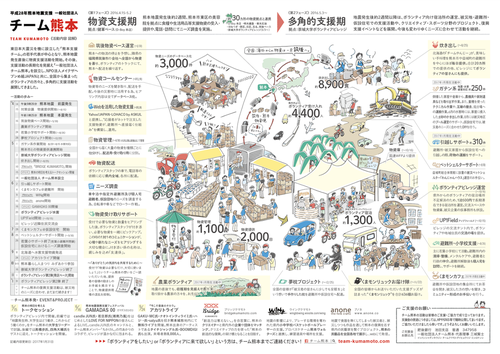 熊本地震 ボランティアチーム「チーム熊本」活動図解