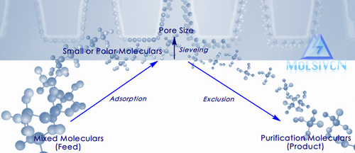 Moleculars adsorbed and excluded by Shanghai MolsivCN Adsorbent