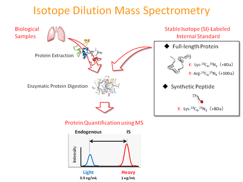 Division Of Proteomics Research Ehime University Proteomics Research
