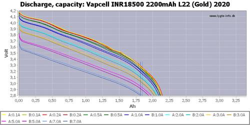 Vapcell INR18500 L22 2200mAh 4А