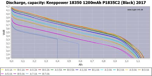 KeepPower P1835C2 1200mAh 10А защищенный