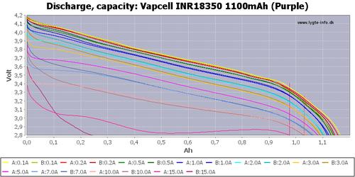 Vapcell INR18350 1100mAh  9А