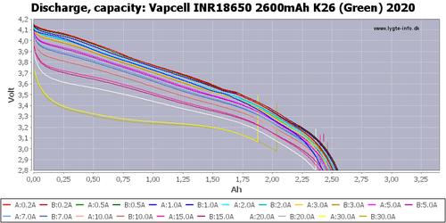Vapcell K26 2600mAh 25A