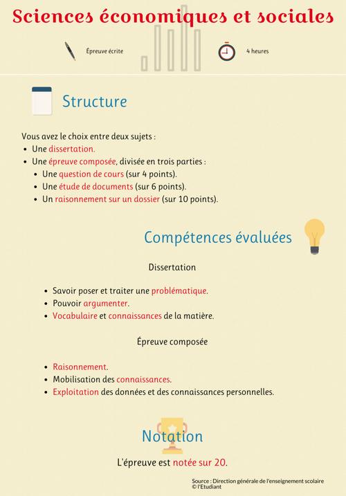 """Infographie de l'épreuve de l'enseignement de spécialités """"sciences économiques et sociales"""" // © Julien Toury, trouvée sur le site letudiant.fr"""