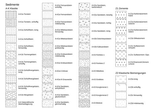 Abb. 3: Die Texturen-Übersichtstafel für die Sedimente (Teil 1), ursprüngliche Zeichnung, Ursprungsgröße des Inkscape-Dokuments: ca. 750 kb.