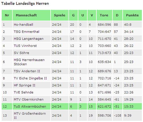 Abschlußtabelle Landesliga 2013/2014