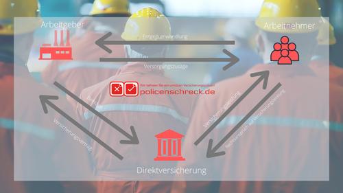 Versicherungsmakler Rüsselsheim - Versicherungsmakler Groß-Gerau - Altersvorsorge - Versicherungen Rüsselsheim - Versicherungsblog - Versicherungen checken