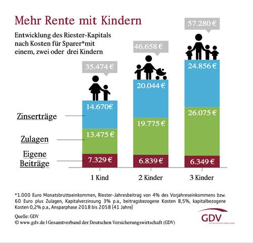 Quelle: GDV/ www.dieversicherer.de