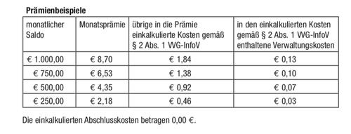 Versicherungsblog - Rüsselsheim Versicherungen - Groß-Gerau
