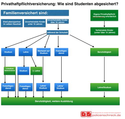 Thomas Renker - Policenschreck - Versicherungen für Studenten - Haftpflicht - Krankenversicherung