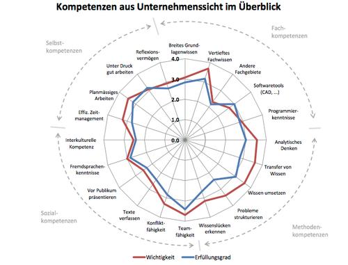 Kritische Kompetenzprofile aus Sicht der Unternehmen